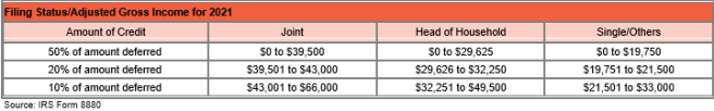 Table showing filing status / adjusted gross income for 2021