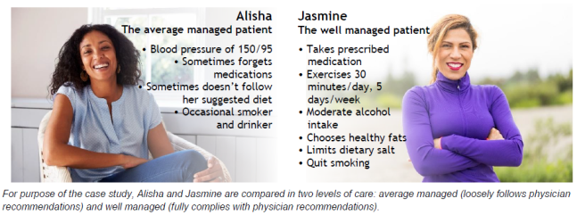 two women showing the difference between average Vs. well managed health