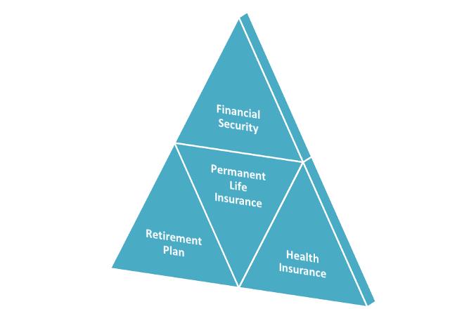 Group Whole Life Insurance - The Third Pillar