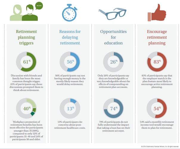 Chart showing retirement participant behaviors