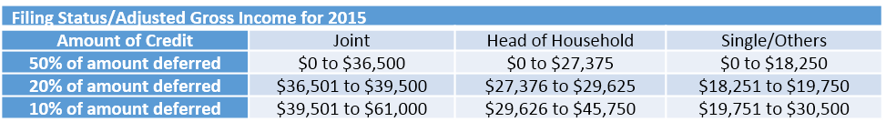 Filing Status/Adjusted Gross Income for 2015