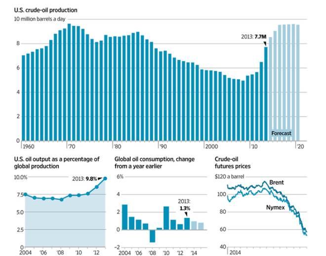 Oil, Oil Prices, Oil Price Decline, US Economy, Crude Oil