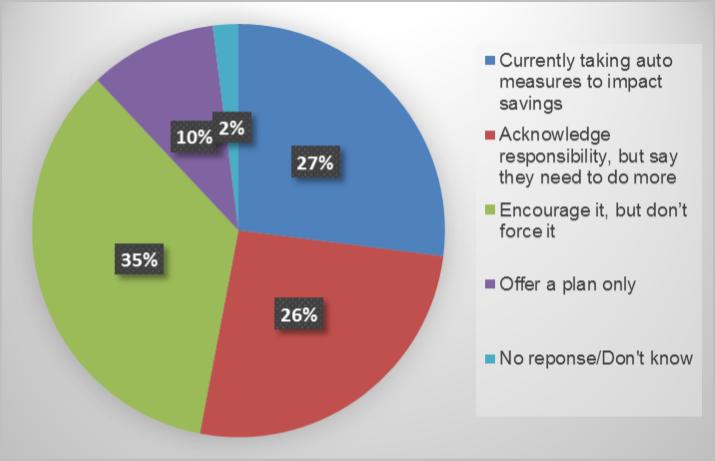 Pie chart showing tax exempt plans